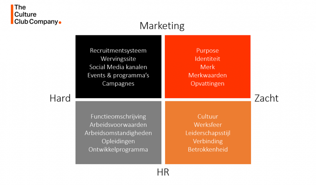 Employer Branding Model 2