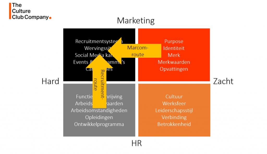 Employer Branding Model 3