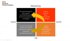 Employer Branding Model 4